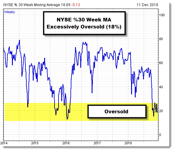 NYSE thirty week